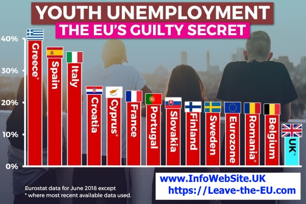 UNEMPLOYMENT, EU YOUTH Jun-2018